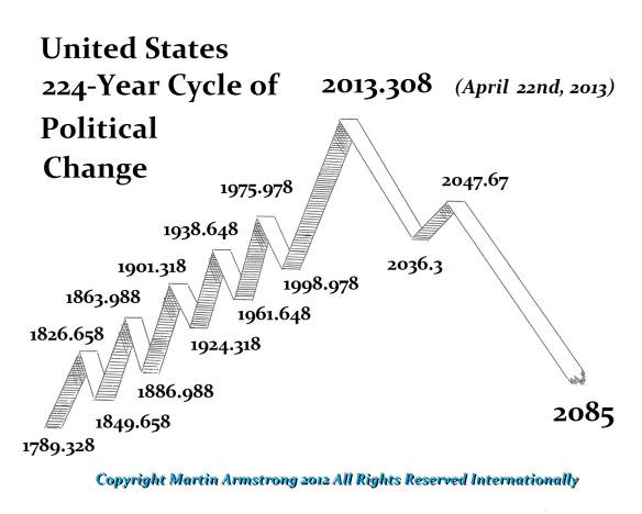 US decline