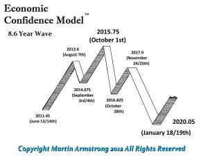 ECM-Wave-2011-2020-300x233