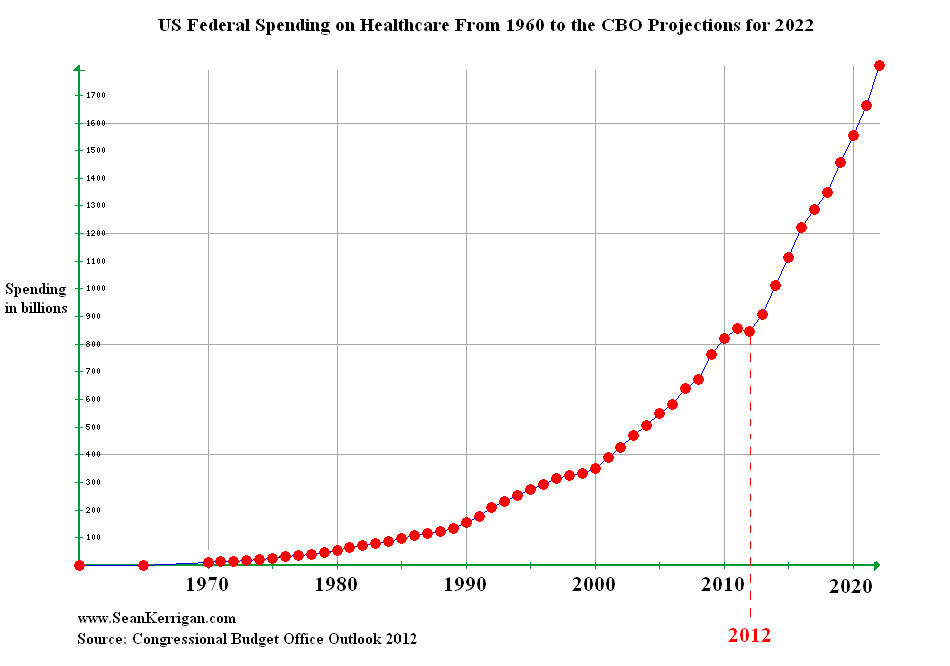 Federal-Spending-on-Healthcare11