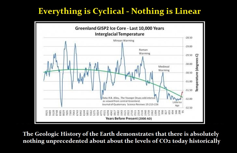 Global-Warming-Cyclical